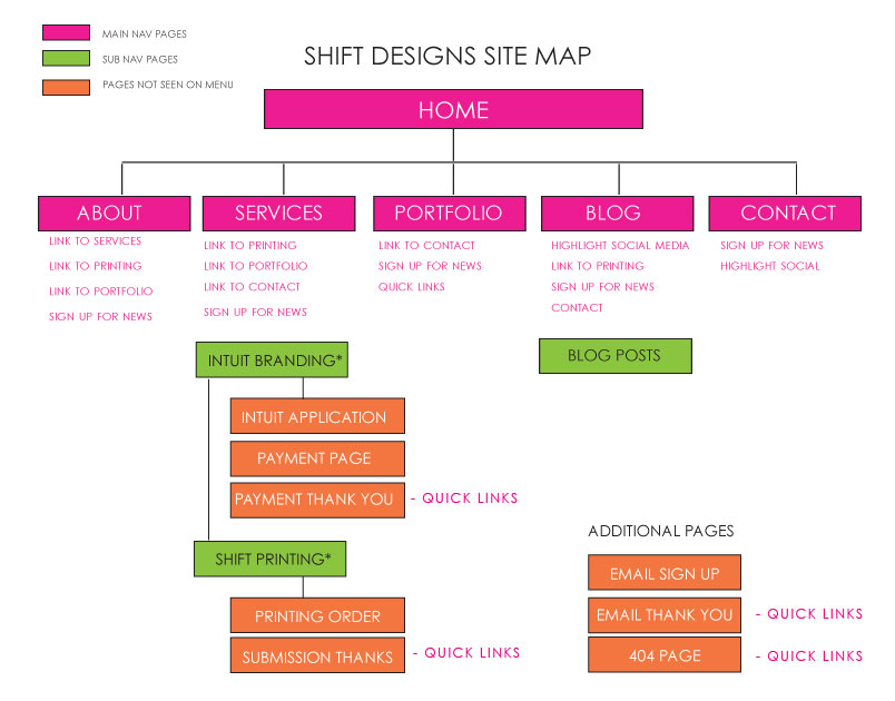 shift-site-map-2